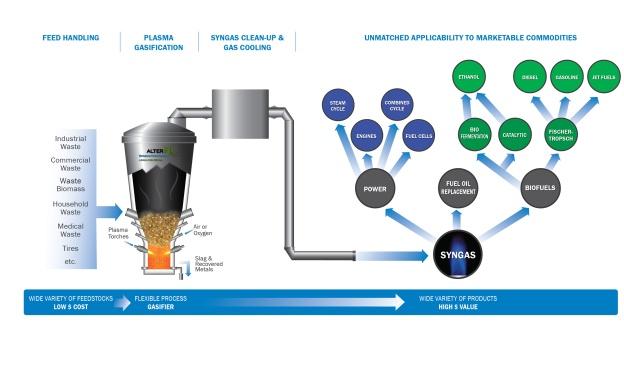 WPC - Gasification Process Diagram - Key Enabling Technology_2.jpg